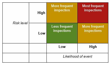 Bridge inspection chart.