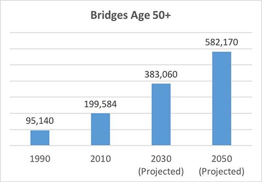 Bridges over 50 years old